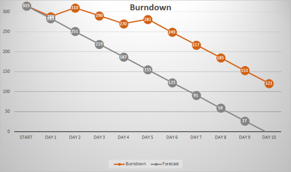 BurndownChart