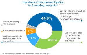 Importance of procurement logistics for forwarding companies