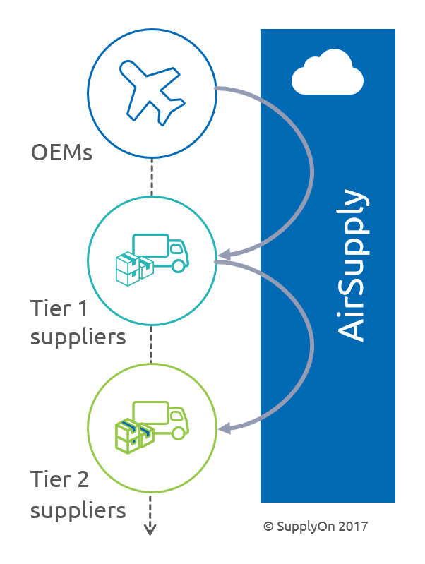 Best Practice AirSupply: The digital collaboration platform is used over up to four supply chain levels