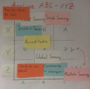 ABC-XYZ-Analyse