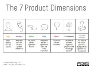 Discover to Deliver - 7 Product Dimensions