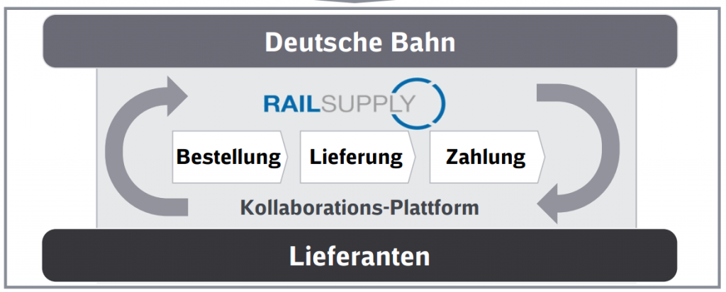 Kollaborationsplattform RailSupply