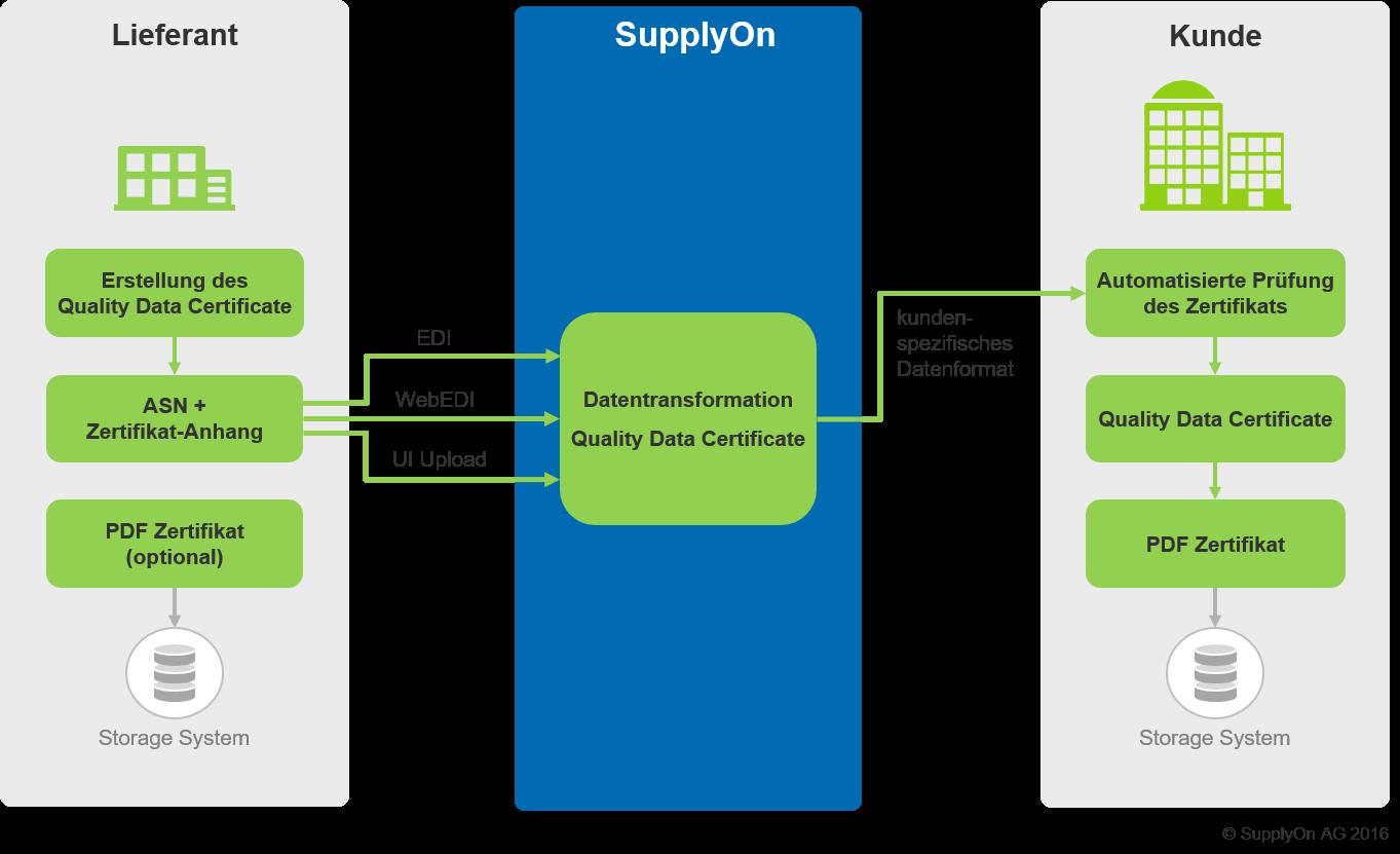 Einsatzszenario: Prüfzertifikate mit dem Lieferavis über SupplyOn übertragen