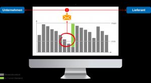 Predictive Analytics: Beispiel-Monitor bei Vendor Managed Inventory (VMI)