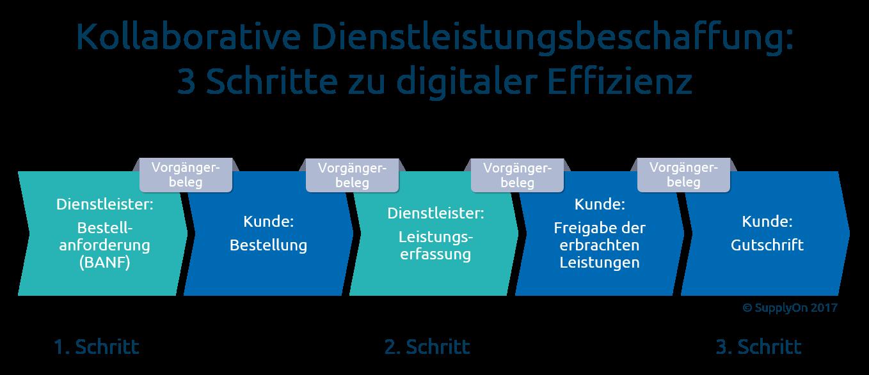 Digitale Dienstleistungsbeschaffung: Drei Schritte zu digitaler Effizienz