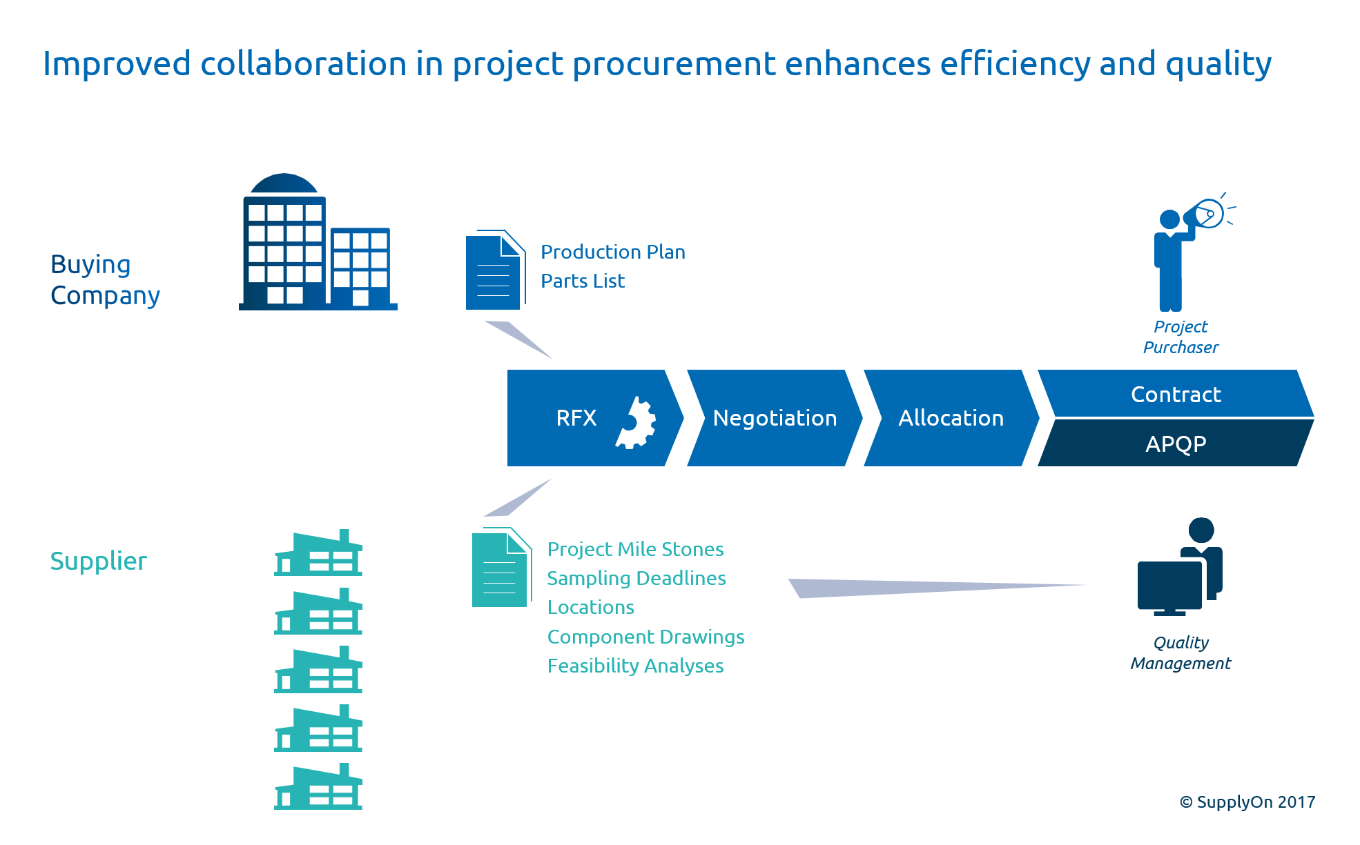 In project procurement, a close collaboration with quality management pays off