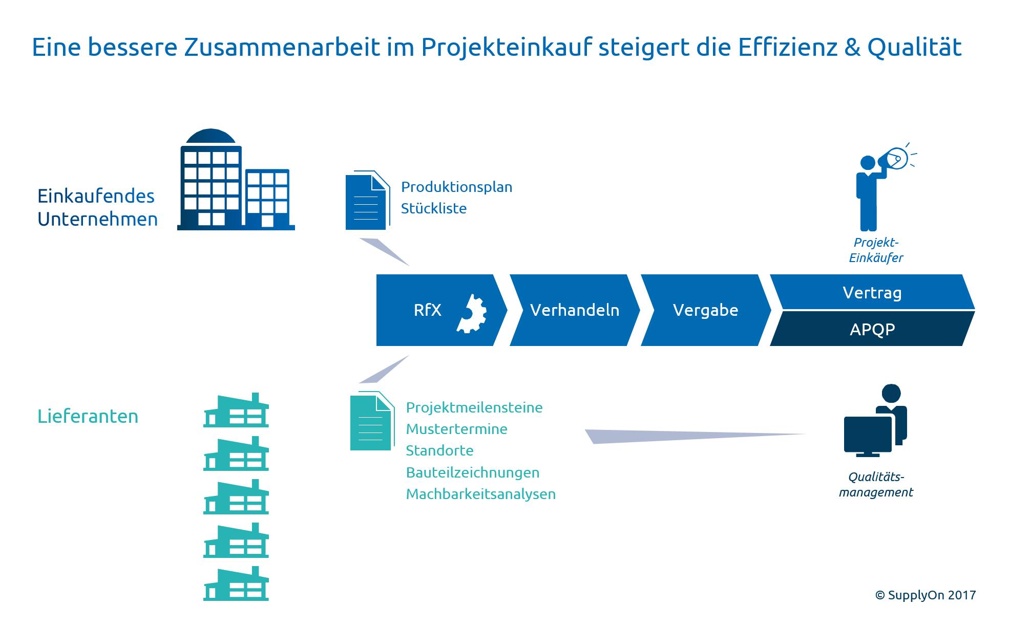 Im Projekteinkauf zahlt sich eine enge Zusammenarbeit mit dem Qualitätsmanagement aus