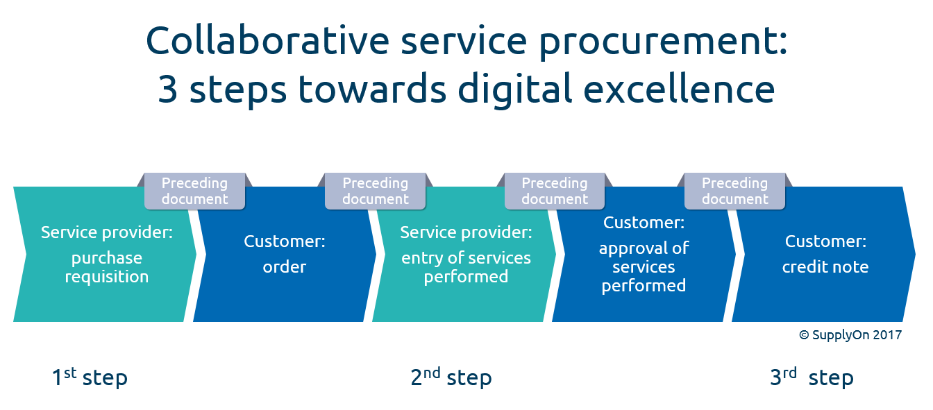 Collaborative service procurement: Three steps to digital efficiency