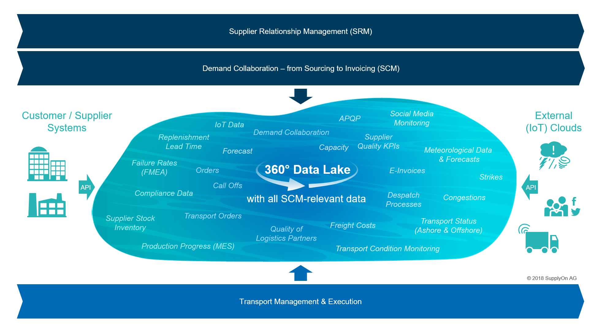 The SupplyOn 360 degree data lake processes all SCM-relevant data, be it from internal or external sources, out of the application itself as well as from your and your suppliers' systems