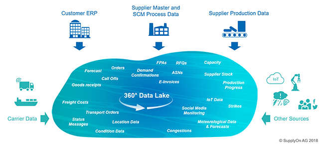 Gaining a true 360-degree view requires data from various sources floating into the data lake