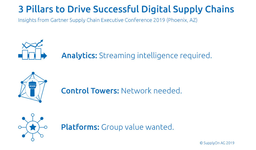 Successful digital supply chains build on three pillars: Analytics, control towers and platforms. However, these have to fulfill specific prerequisites.