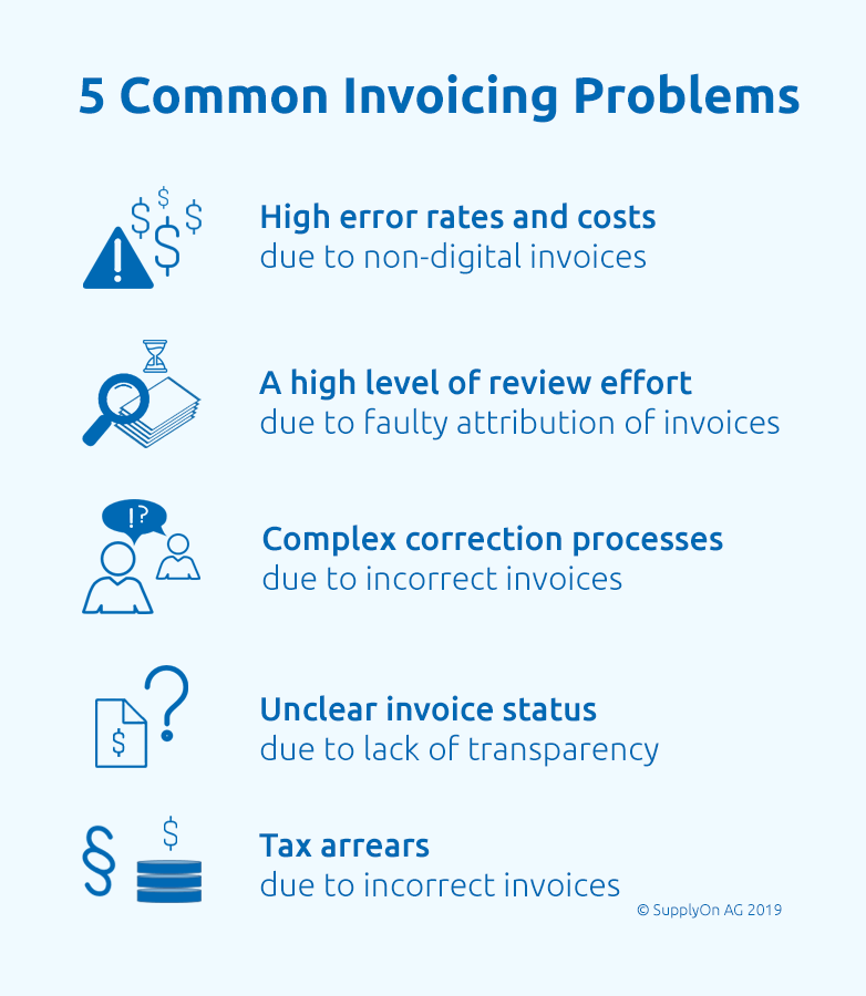 Electronic invoice processing struggles with five main issues