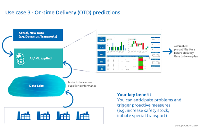 Smart Logistics Data help to analyze delivery delays and minimize delivery risks