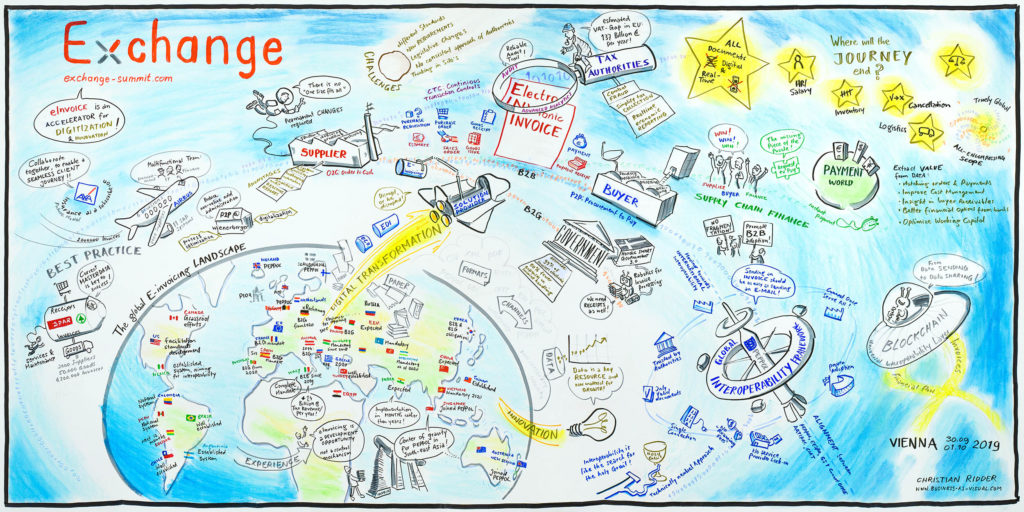 The big picture of e-invoicing: Graphic live recording at the Exchange Summit in Vienna (picture courtesy of Vereon AG, CC license, artist: Christian Ridder)