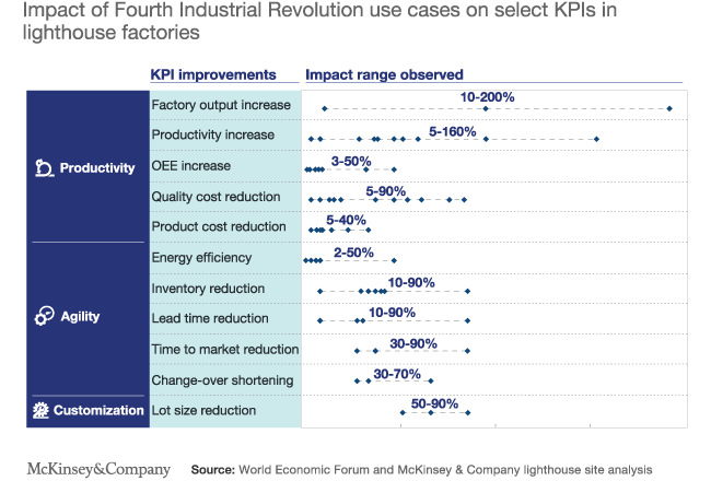 Lighthouse Factories significantly outperform on a number of KPIs thanks to Industry 4.0 use cases (source: World Economic Forum and McKinsey)