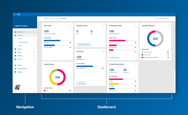 Dashboards provide an overview and enable focused operations